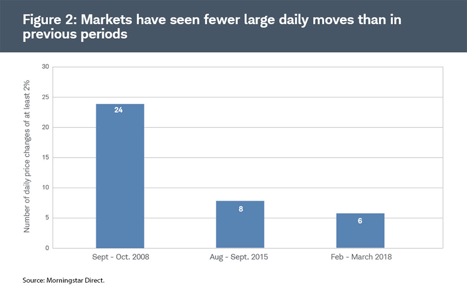 Chart shows that large moves for U.S. stocks have also been less frequent when compared to October 2008 and August 2015