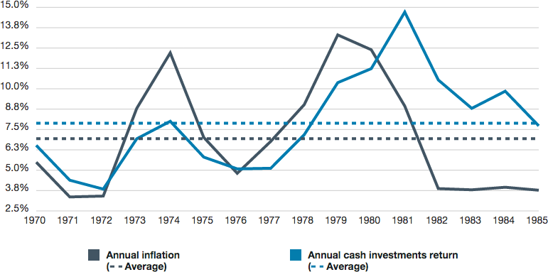 During historical periods when inflation has been high, the return on cash investments has also been relatively high. From 1970 to 1985, when inflation rose into double-digit territory, the return on cash rose along with inflation. And over the full 15-year period, the average return on cash of about 8% was higher than the average rate of inflation at approximately 7%.
