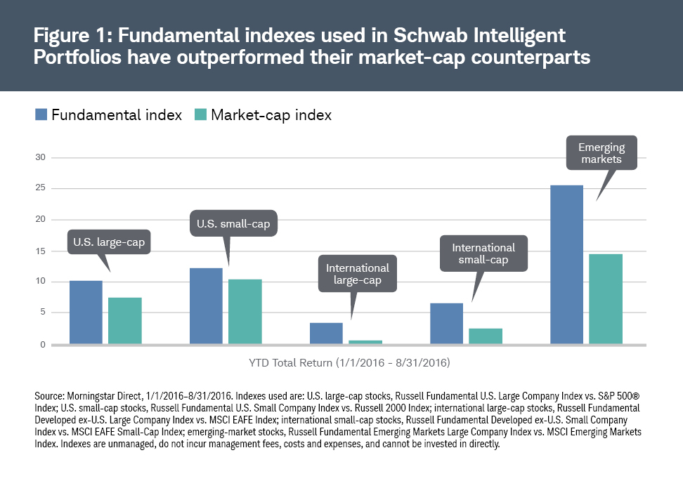 Fundamental Indexes Outperform