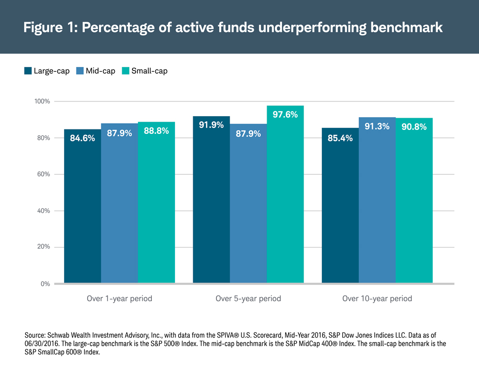 Percentage of active funds underperforming benchmark