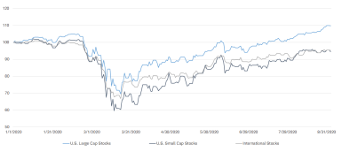 Figure 2: The S&P 500 reached new all-time highs; other equity market segments remained negative YTD